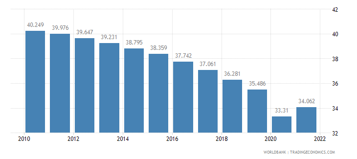 guinea employment to population ratio ages 15 24 male percent wb data