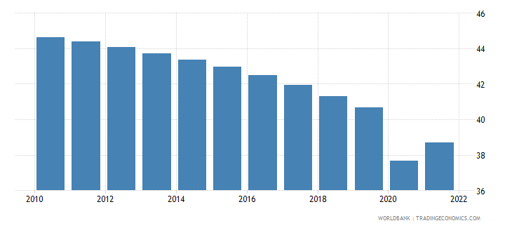 guinea employment to population ratio ages 15 24 total percent wb data