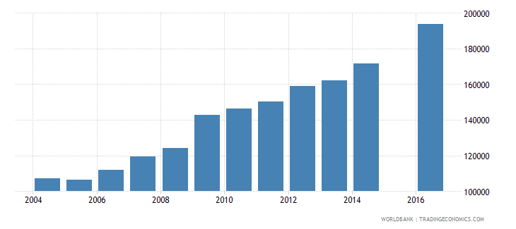 guinea enrolment in grade 1 of primary education female number wb data