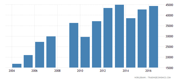 guinea enrolment in grade 3 of lower secondary general education female number wb data