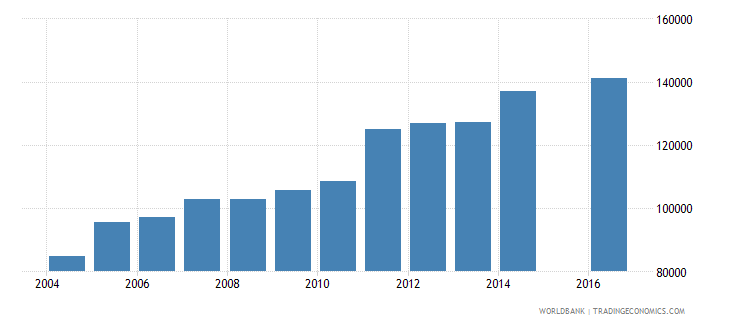 guinea enrolment in grade 3 of primary education female number wb data