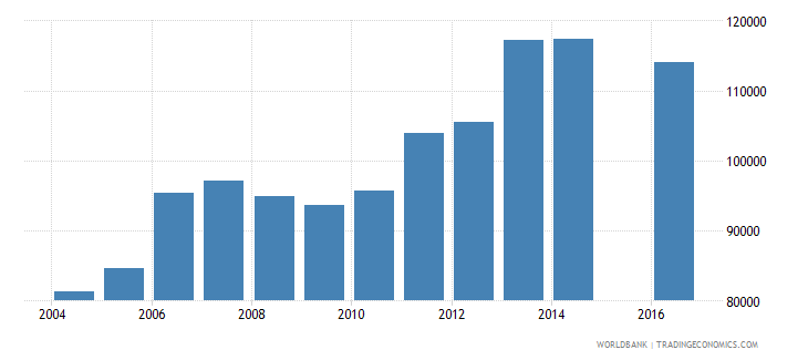 guinea enrolment in grade 4 of primary education female number wb data