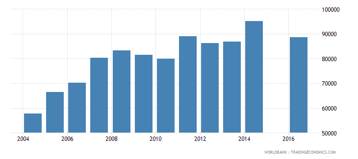 guinea enrolment in grade 5 of primary education female number wb data