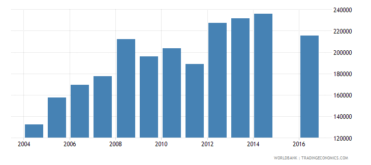 guinea enrolment in grade 6 of primary education both sexes number wb data