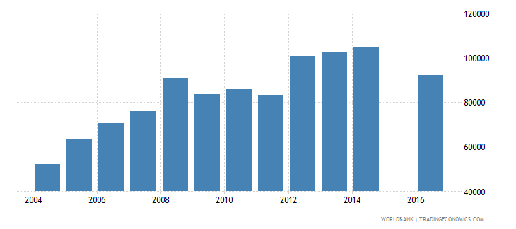 guinea enrolment in grade 6 of primary education female number wb data