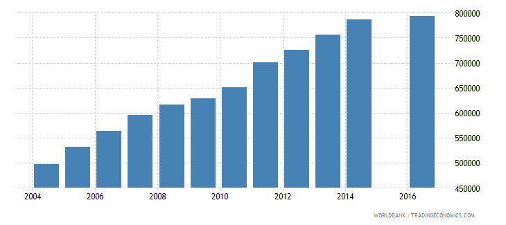 guinea enrolment in primary education female number wb data