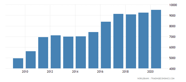 guinea exchange rate old lcu per usd extended forward period average wb data