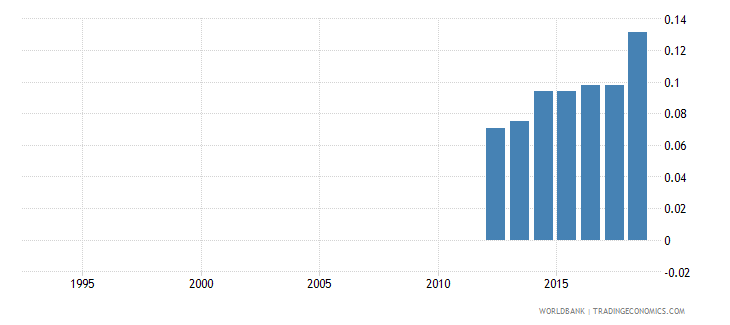 guinea expenditure on pre primary as percent of government expenditure on education percent wb data