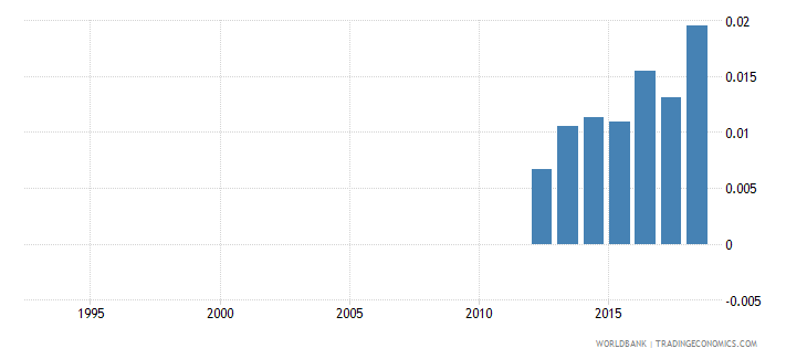 guinea expenditure on pre primary as percent of total government expenditure percent wb data