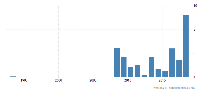 guinea expenditure on primary as percent of total government expenditure percent wb data