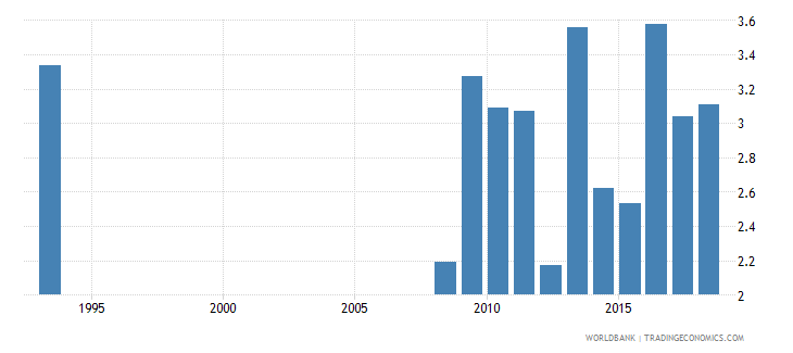 guinea expenditure on secondary as percent of total government expenditure percent wb data