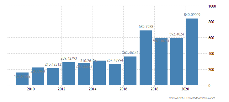 guinea export value index 2000  100 wb data
