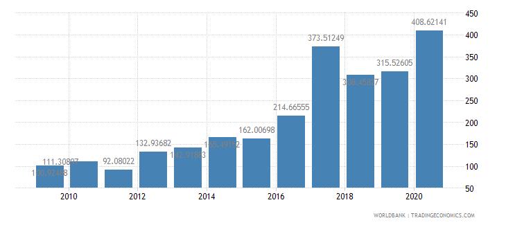 guinea export volume index 2000  100 wb data