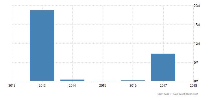 guinea exports angola