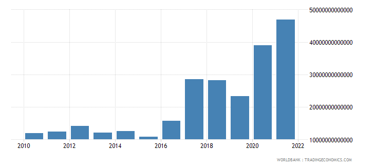 guinea exports as a capacity to import constant lcu wb data