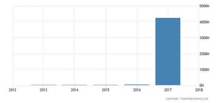 guinea exports belgium