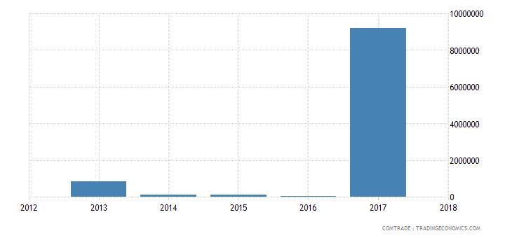 guinea exports brazil