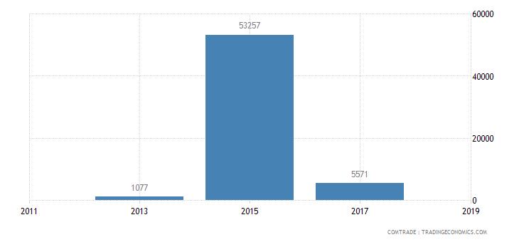 guinea exports china iron steel