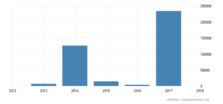 guinea exports france parts machinery headings 8425 to 8430
