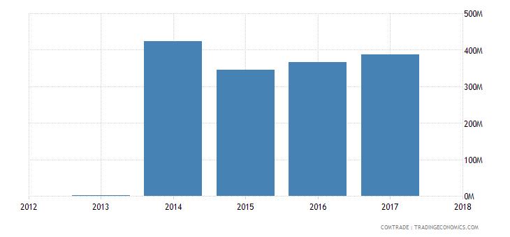 guinea exports ghana