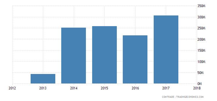 guinea exports india