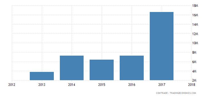guinea exports malaysia
