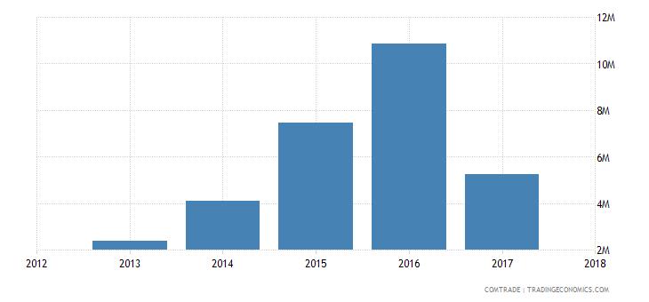 guinea exports netherlands