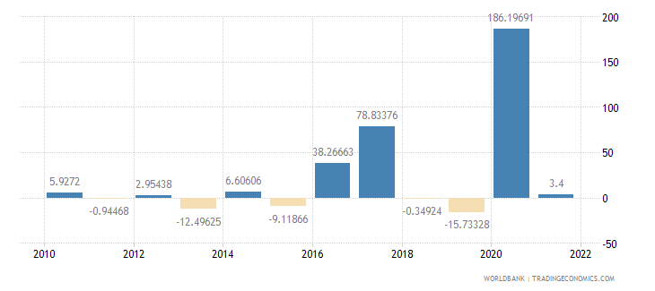 guinea exports of goods and services annual percent growth wb data
