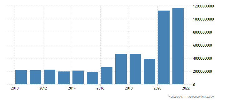 guinea exports of goods and services constant 2000 us dollar wb data