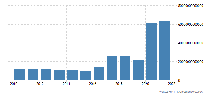 guinea exports of goods and services constant lcu wb data