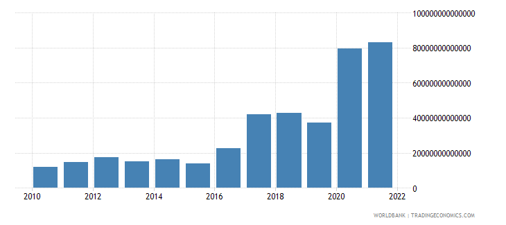 guinea exports of goods and services current lcu wb data