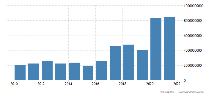 guinea exports of goods and services us dollar wb data