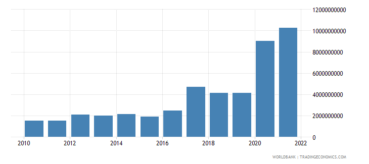 guinea exports of goods services and income bop us dollar wb data