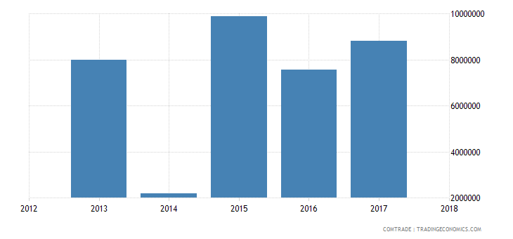 guinea exports senegal
