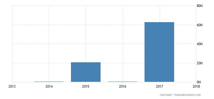 guinea exports swaziland