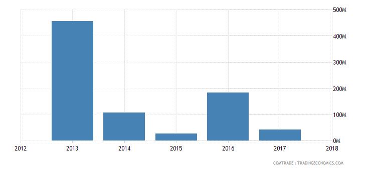 guinea exports switzerland