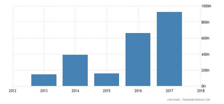 guinea exports united arab emirates