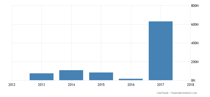 guinea exports united states