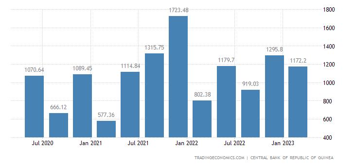 Guinea Exports