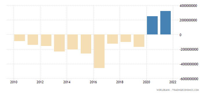 guinea external balance on goods and services us dollar wb data