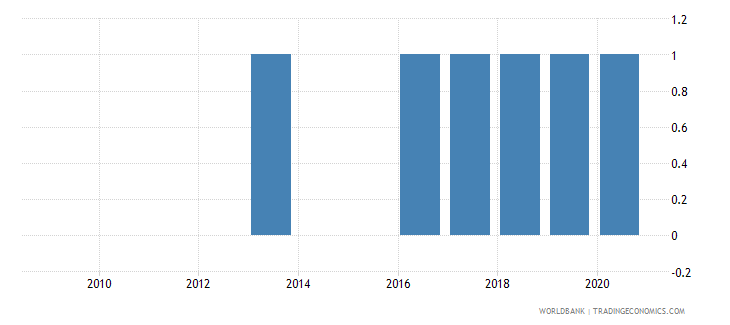 guinea external debt reporting status wb data