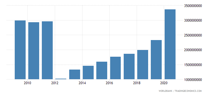 guinea external debt stocks long term dod us dollar wb data