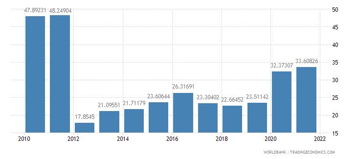 guinea external debt stocks percent of gni wb data