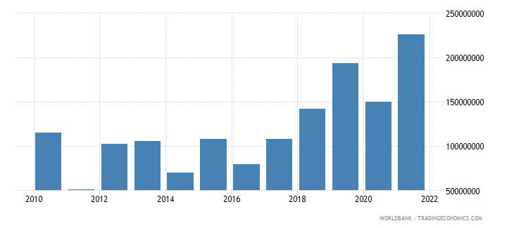 guinea external debt stocks short term dod us dollar wb data