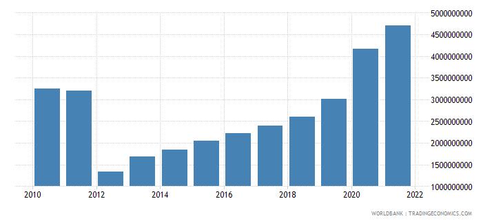 guinea external debt stocks total dod us dollar wb data