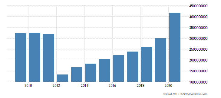 guinea external debt stocks total dod us dollar wb data