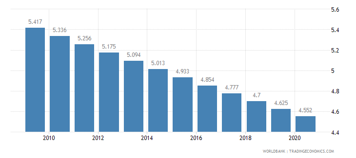 guinea fertility rate total births per woman wb data
