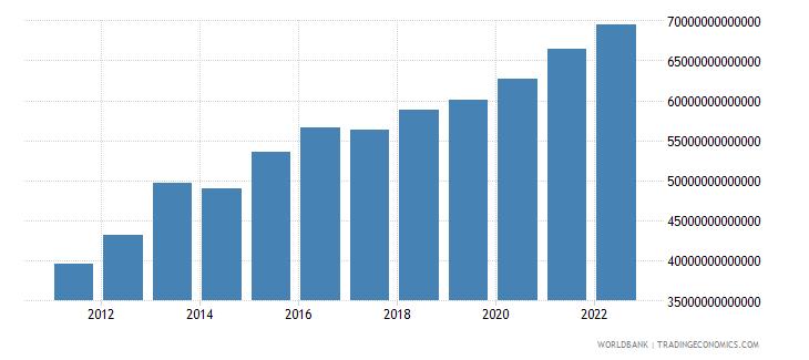 guinea final consumption expenditure constant lcu wb data