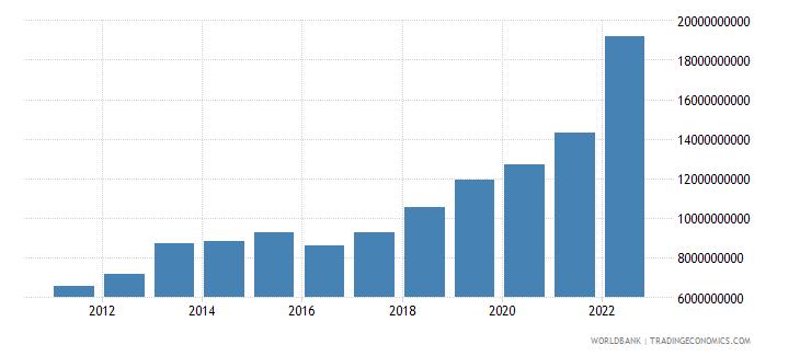 guinea final consumption expenditure us dollar wb data