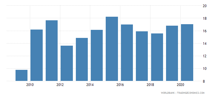 guinea financial system deposits to gdp percent wb data
